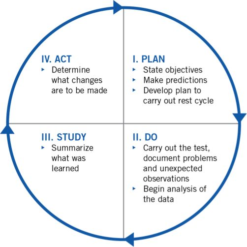 model for improvement template - plan do study act google search pdsa pinterest