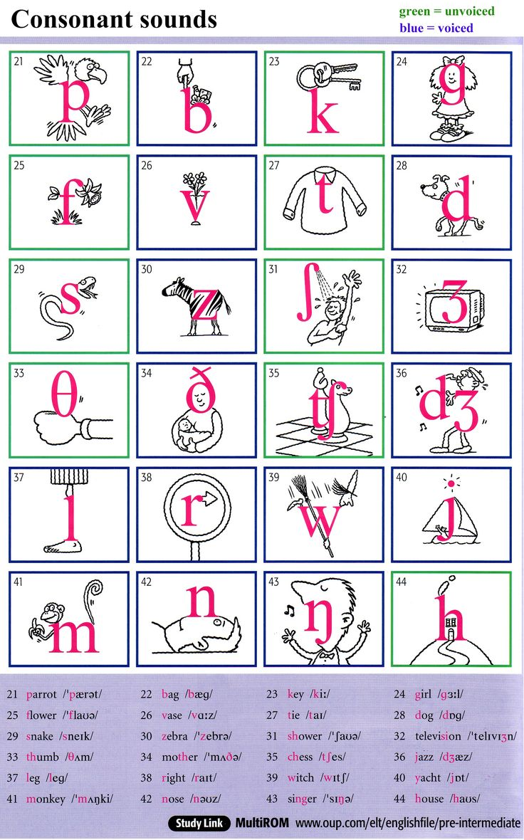 phonetic chart with examples - Buscar con Google