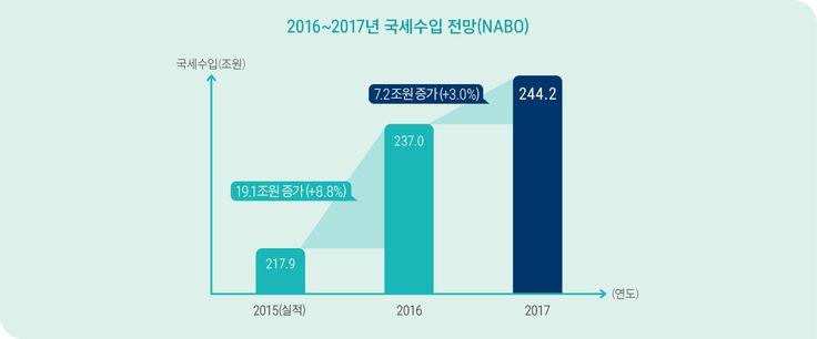 [NABO브리핑6호] 1. NABO는 2017년 국세수입을 전년대비 7.2조원(3.0%) 증가한 244.2조원으로 전망하고 있습니다.