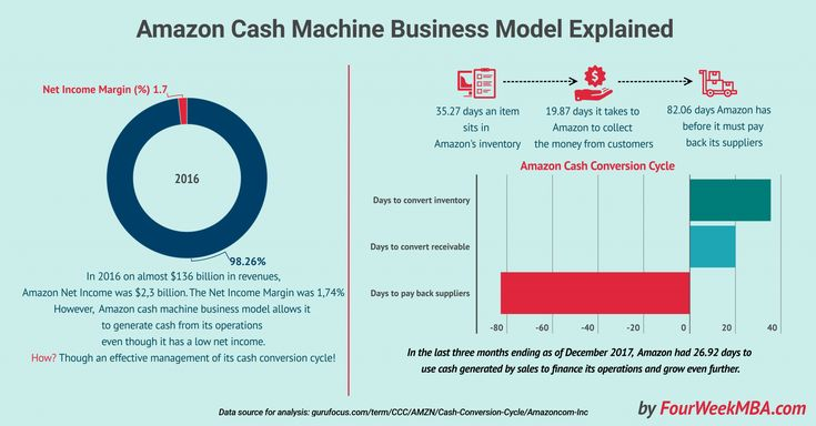 The cash conversion cycle (CCC) is a critical metric that shows how long it takes for an organization to convert its resources into cash. In short, this metric shows how many days it takes to sell an item, get paid and pay back suppliers. When the CCC is negative, it means a company is getting … Continue reading What Is Cash Conversion Cycle? Amazon Cash Machine Business Model Explained