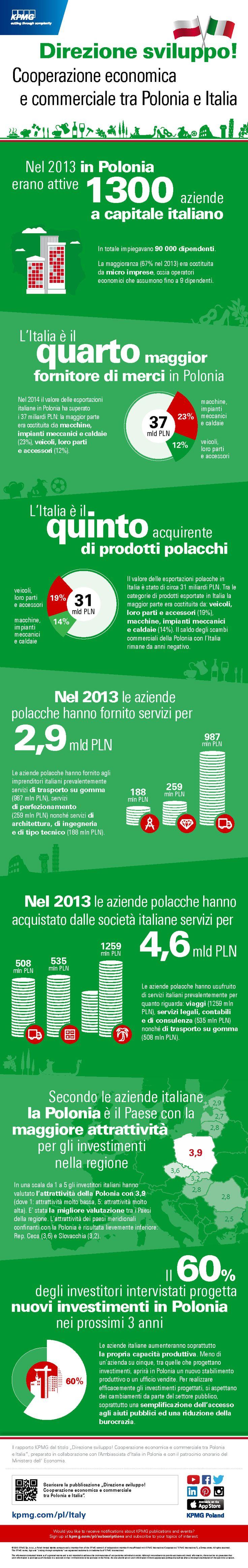 'Direzione sviluppo! Cooperazione economica e commerciale tra Polonia e Italia' #Italia #Investimenti #KPMG #infographic #infografika