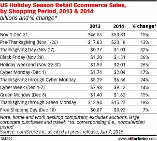 comScore reported much higher growth of 15% for US holiday season retail ecommerce sales via desktop computer only. The source put total ecommerce spending between November 1, 2014, and December 31, 2014, at $53.31 billion, compared with $46.55 billion the same period in 2013. The days with the biggest year-over-year gains in ecommerce spending were Thanksgiving Day (32%) and Black Friday (26%), while Cyber Monday saw a smaller gain of 17%..