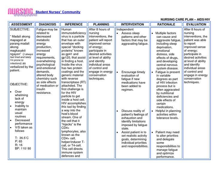 Image result for nursing care plan for pulmonary ...