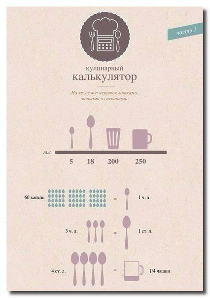 Лучшая таблица меры и веса продуктов. Сохраните себе, чтобы не потерять! / Популярная медицина