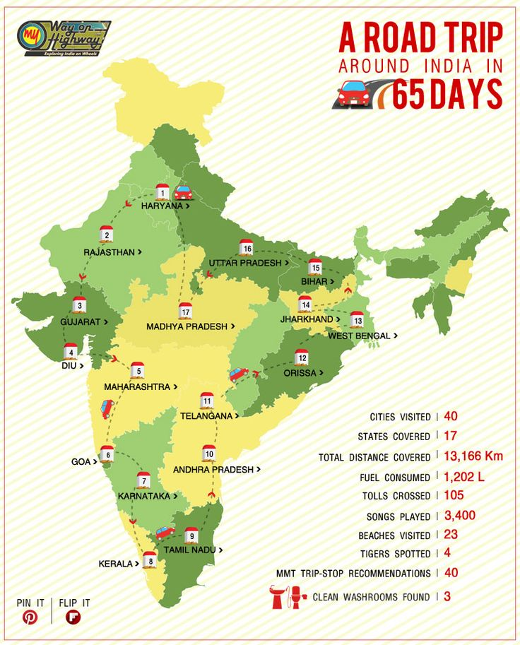 Here's a snapshot of @sabashaikhkhan's 65-day road trip across #India #adventure #travel
