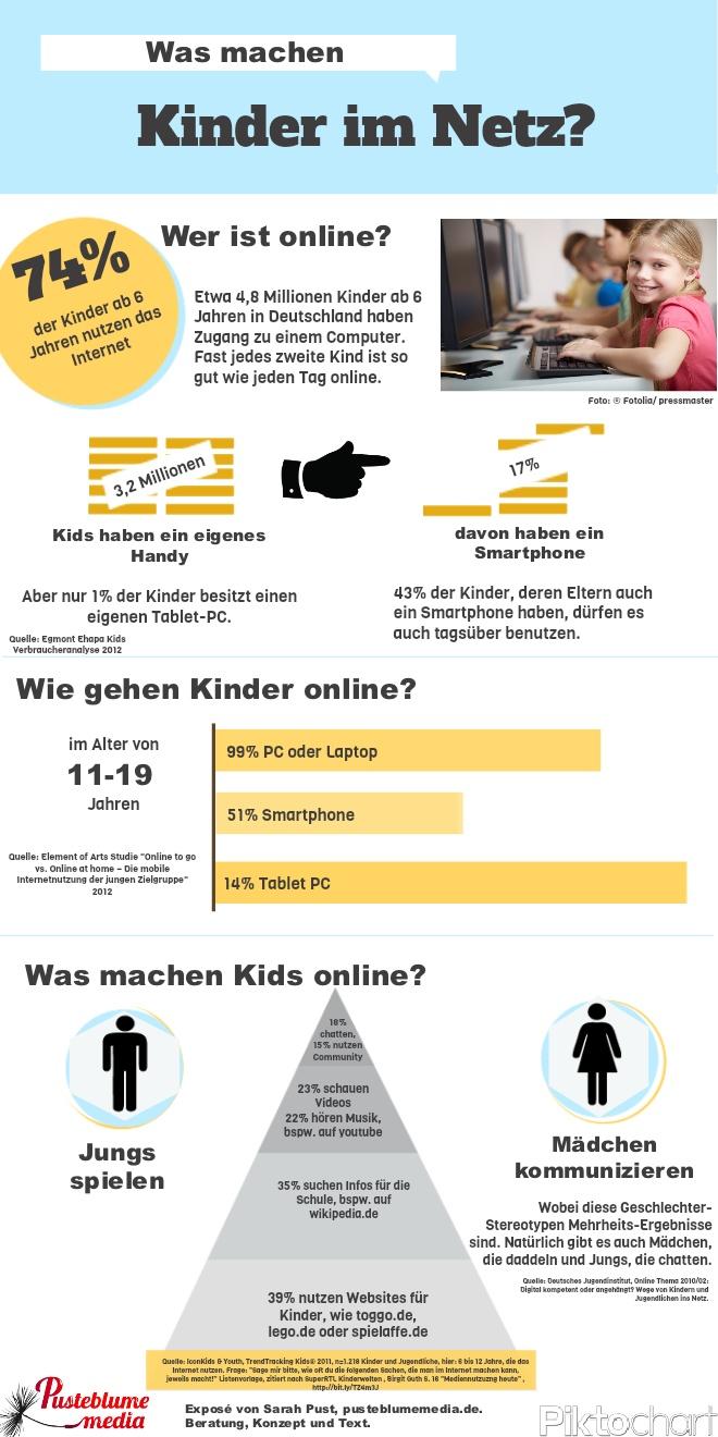 """""""Kinder im Netz"""" gefunden auf www.facebook.com/pusteblumemedia  gepinned von der Werbeagentur BlickeDeeler aus Hamburg > www.BlickeDeeler.de"""