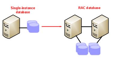 Convert Single Instance to RAC – Part 1: Duplicate DB using RMAN – All Things Oracle #rman #online #backup http://dental.nef2.com/convert-single-instance-to-rac-part-1-duplicate-db-using-rman-all-things-oracle-rman-online-backup/  This article is for users of Oracle Database version 10g+ who want to convert their Oracle single instance database to RAC. I will provide detailed procedure for converting non-RAC database to RAC and we will use Oracle Automatic storage management (ASM) as shared…