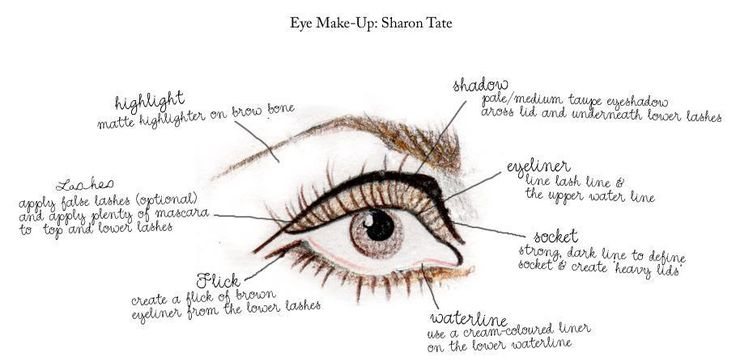 Sharon Tate makeup tutorial. I've always loved her style.                                                                                                                                                      More