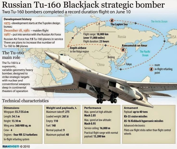 Tu-160 infographic