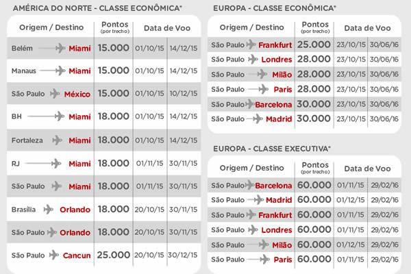 TAM e Multiplus com passagens para os EUA e Europa a partir de 15 mil pontos #tam #multiplus #eua #europa