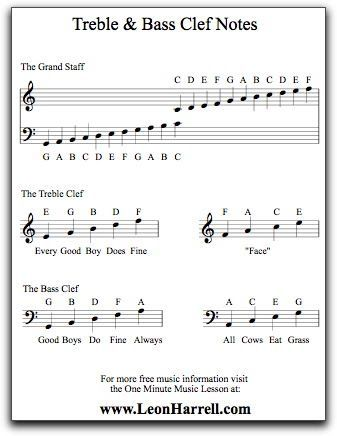 Free Treble & Bass Clef Notes Poster Download | Learn How to Read Music at the One Minute Music Lesson with Leon Harrell