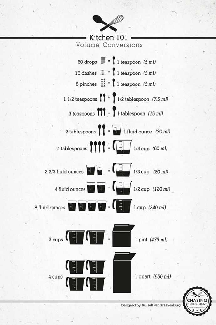 Kitchen 101 | Fundamentals of Cooking and Baking; image and design © 2012 Russell van Kraayenburg of Chasing Delicious.