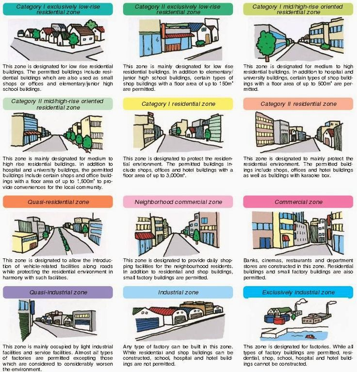 Japanese zoning urban pinterest concepto for P o style architecture