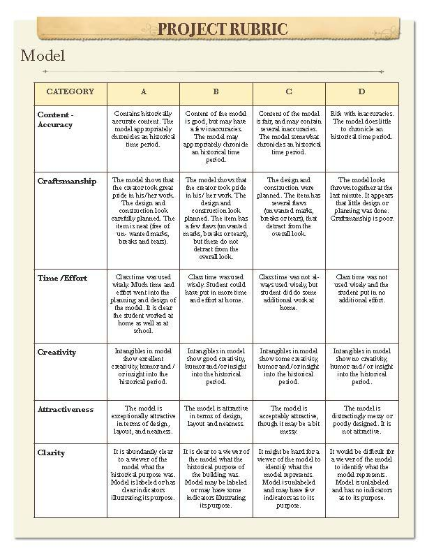 Image result for rubric for building a model