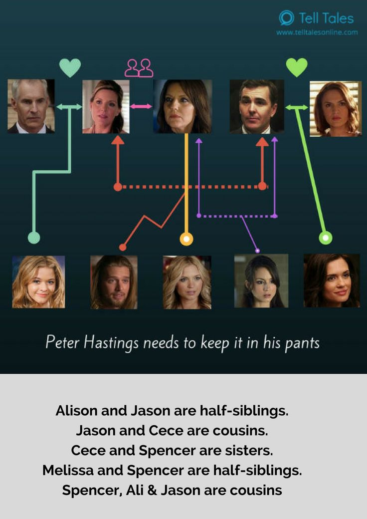 The Pretty Little Liars family tree made clearer...