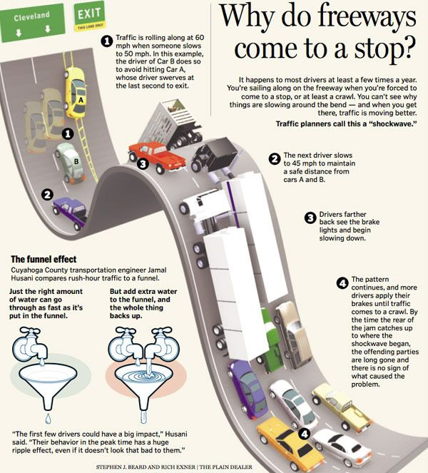 Resultados de la Búsqueda de imágenes de Google de http://media02.hongkiat.com/infographics/Why-do-Freeways-Come-to-a-Stop-Infographic.jpg