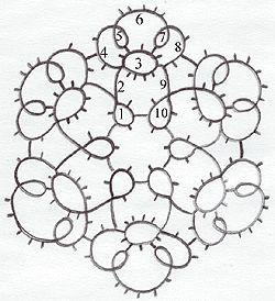 1, 10 - К(2п2п'2п2п'2п2) 2, 9 - Д(5) 3 - К(2п2п2п2п2п'2п2п'2п2п'2п2) 4,8 - Д(3п3п'3п3) 5,7 - К(5п'5) 6 - Д(3п3п3п3п3п3) диаметр элемента 7 см.