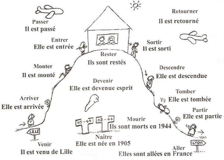 Graphic organizer - how to remember which verbs are conjugated with etre - la maison du verbe Être