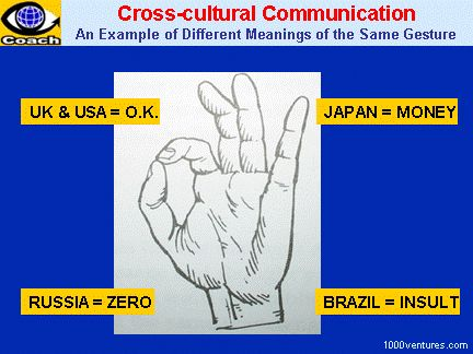 Cultural Differences and Cross-Cultural Communication: Difference Meanings of the same gesture.