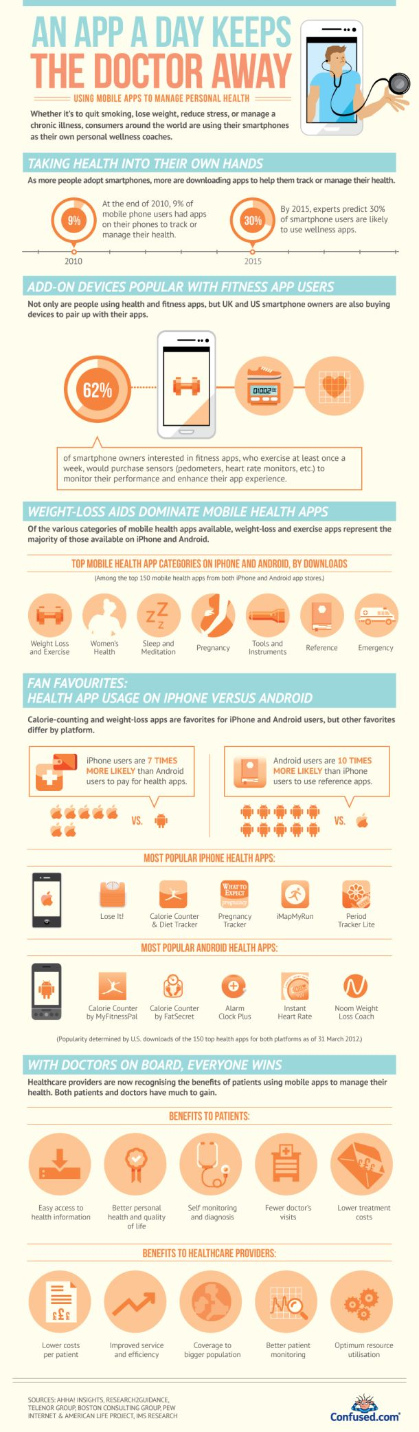 An App a Day Keeps The Doctor Away [INFOGRAPHIC]