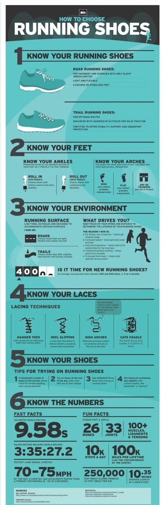 How to Choose Running Shoes Prefect for my sailors to know - Now I'm confused - I have high arches and my ankles always roll out. This says underpronate, not what I gathered from examining shoe soles.