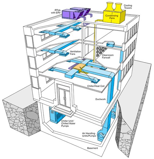 hvac diagram for a building google search building. Black Bedroom Furniture Sets. Home Design Ideas