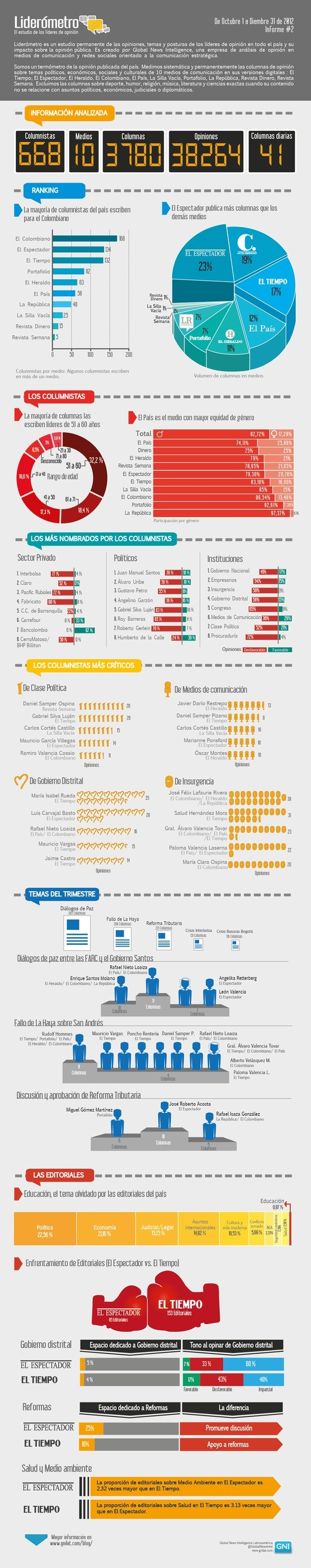 Informe del Liderómetro de Octubre a Diciembre de 2012