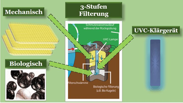 Druckfilter - Teichfilter Funktionsweise