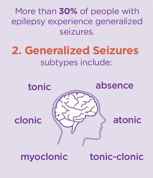 epilepsy types                                                                                                                                                                                 More