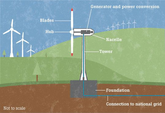 Wind power | Ashden Awards, sustainable and renewable energy in ...
