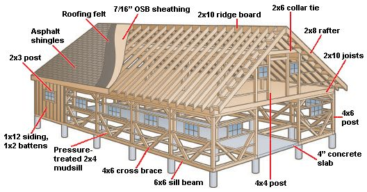 How To Build A Horse Barn Tack Barn Plans And Construction