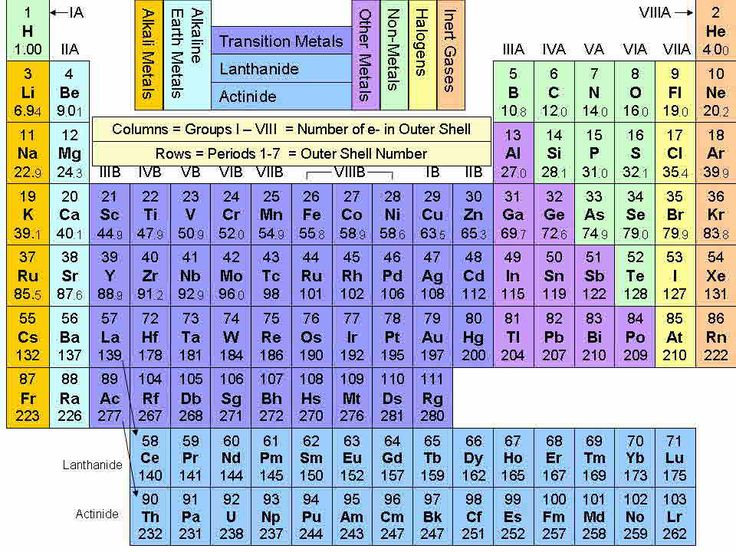 Periodic table of elements with names periodic table for Table th bottom