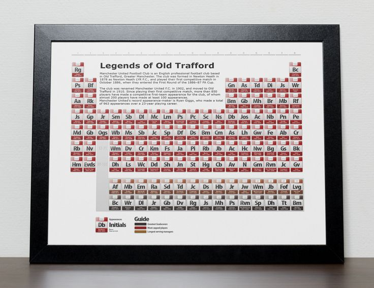 Manchester United FC Legends in the style of a Periodic Table