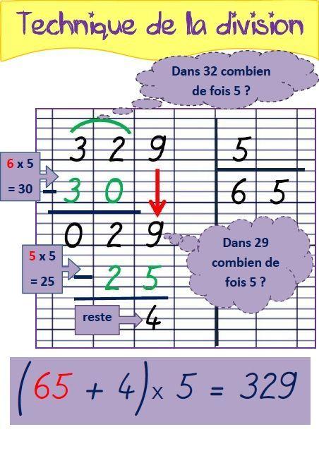 Un clic sur chaque image pour télécharger les affiches : CALCULS AVEC LES NOMBRES ENTIERS : L'addition et la soustraction : La multiplication : La division : CALCULS AVEC LES NOMBRES DÉCIMAUX : L'a...