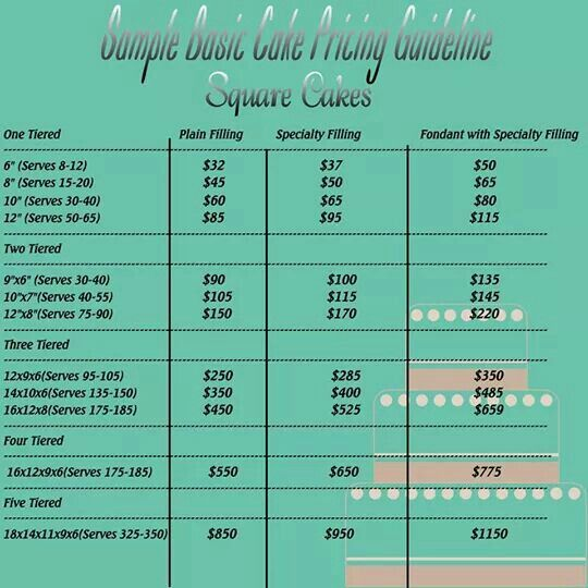 Square cake serving and pricing chart