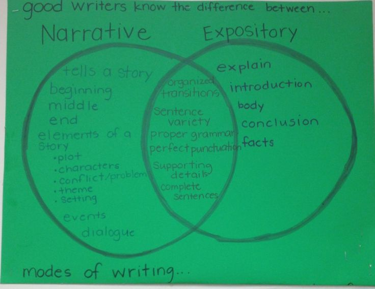 developing a narrative essay