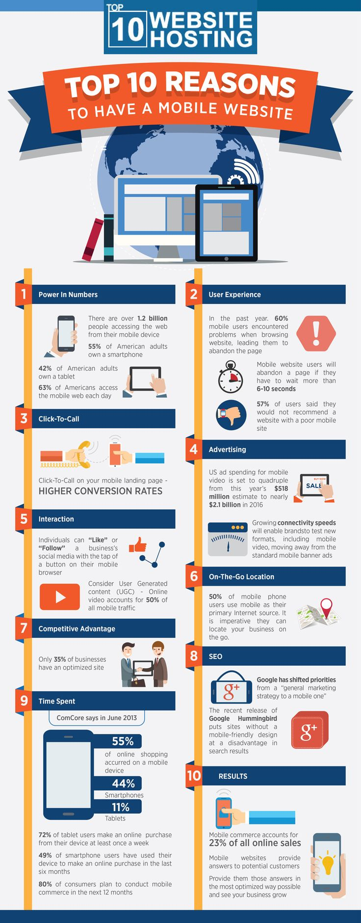 View mobile site about digitalbuyer com affiliate program site map - Top 10 Reasons To Have A Mobile Website