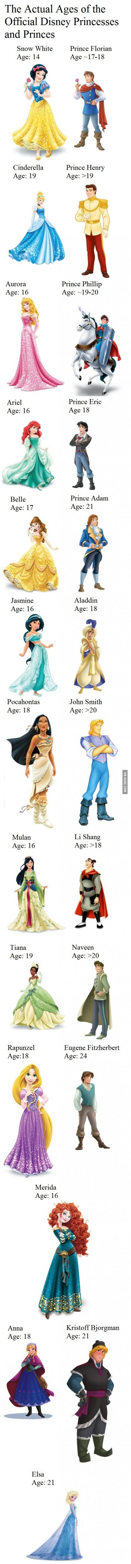 The Actual Ages of the Official Disney Princesses and Princes.