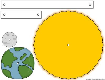 Split pin model of the sun, earth and moon, showing how they orbit each other.