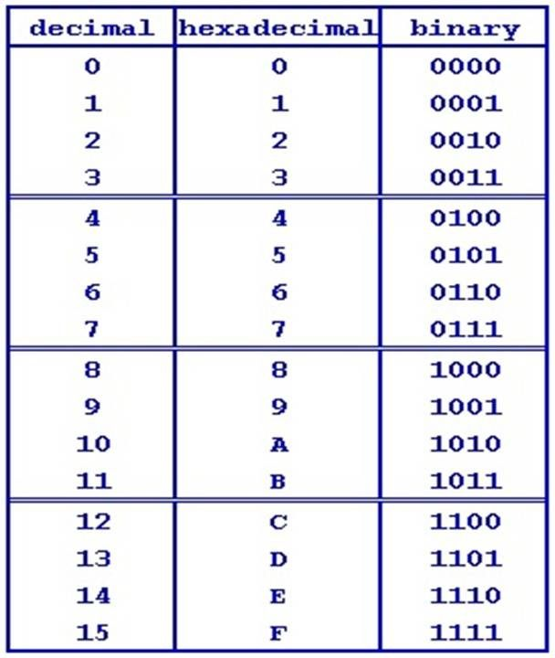 Binary to Decimal and Hexadecimal Conversion Chart | Computer ...