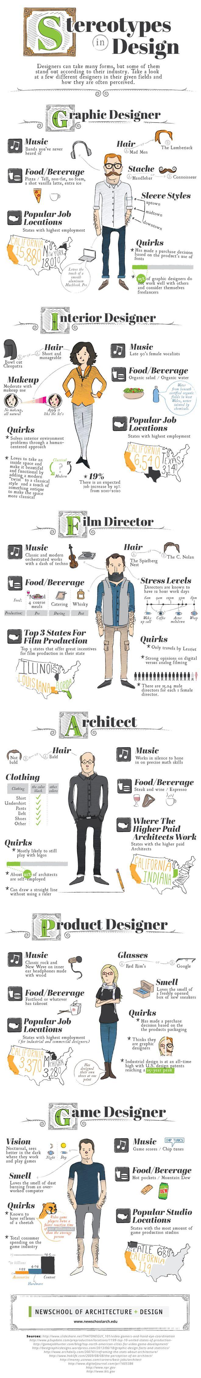 Infográfico revela os estereótipos mais comuns associados aos designers - Blue Bus