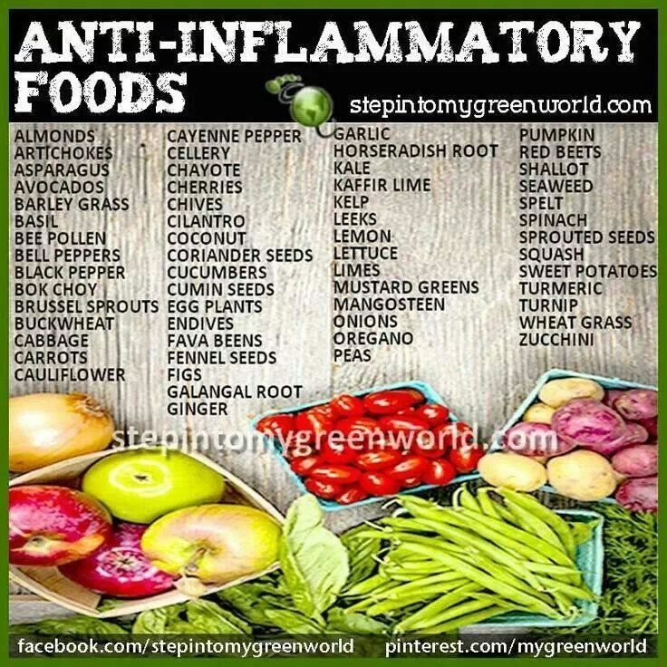 Inflammation Fighting Food List