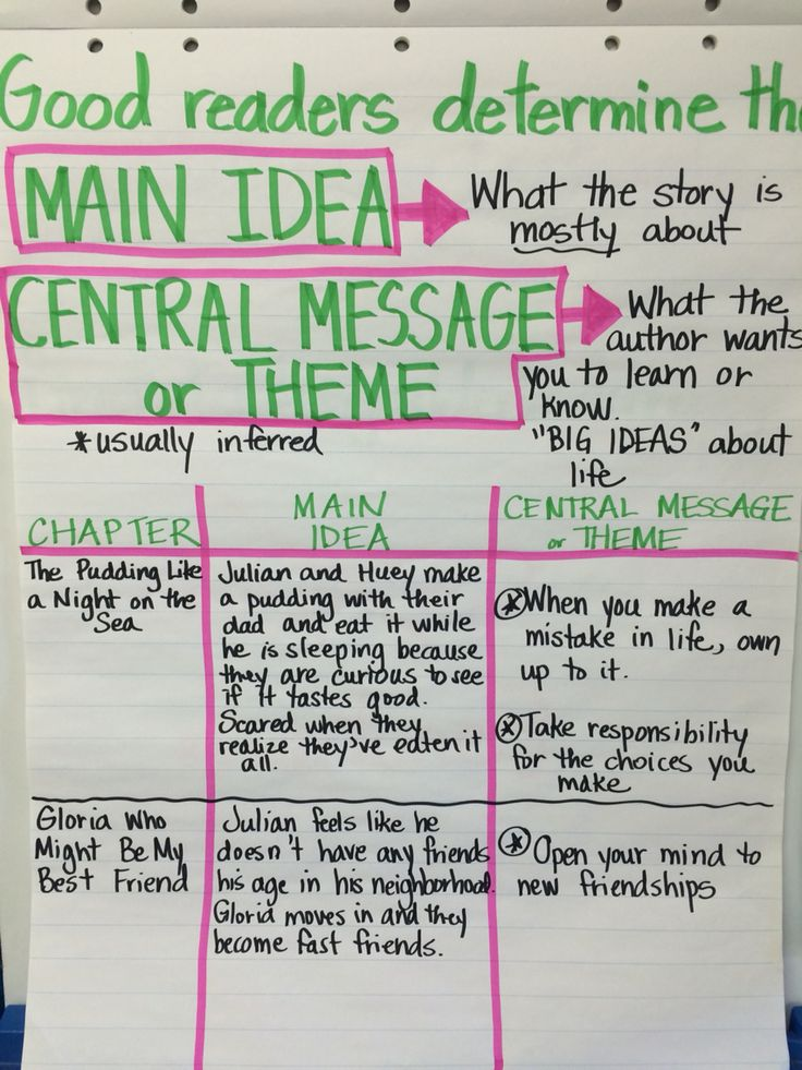 The Central Message - Lessons - Tes Teach
