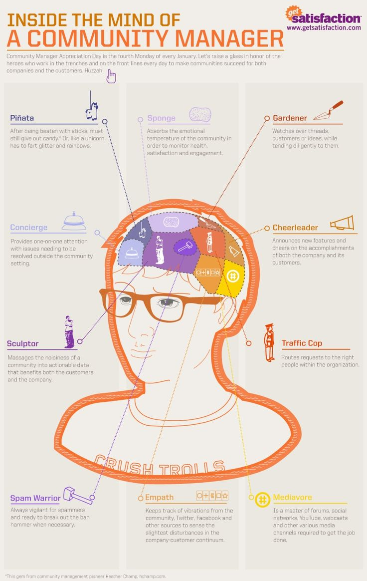 """Inside the mind of a community manager""  [INFOGRAPHIC]"