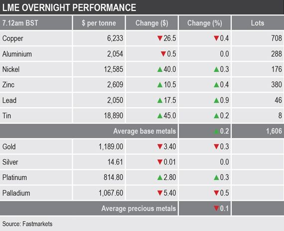 METALS MORNING VIEW 01/10: Mixed start to trading in low-volume