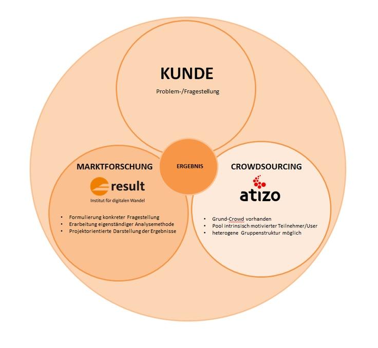 Motivierte Zielgruppen in der Marktforschung durch Crowdsourcing  #Crowdsouring