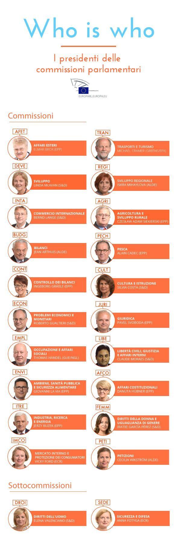 Chi sono i nuovi Presidenti delle commissioni parlamentari ?