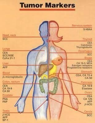 Tumor markers!