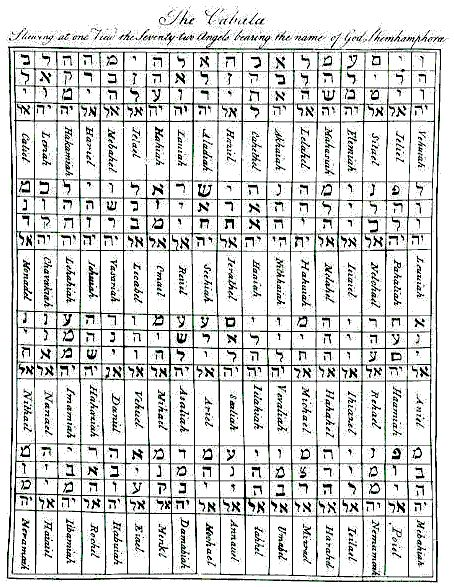 the 72 angels names : these 72 Names are composed in the original Hebrew Kabbalah of three letters, to which either the power attribute -el or -iah is added, to create a five-lettered Name of God.