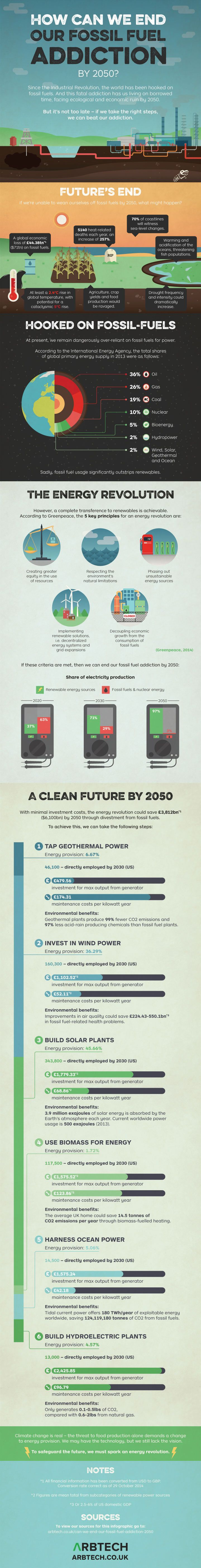 While we remain dangerously over-reliant on fossil-fuel power right now, it isn't too late to make a change. If we take steps in the right direction we can beat our addiction. To safeguard the future, we must spark an energy revolution and if we do, we could end our fossil fuel addiction by 2050. This infographic shows how it could be done.